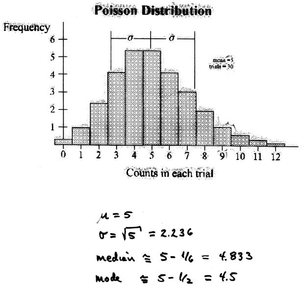 2 dice probability tables poisson cru