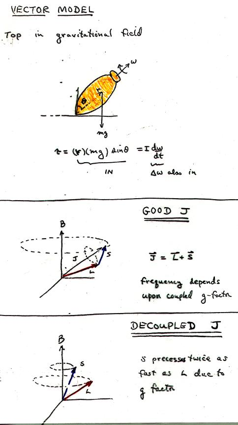 Chap4 the vector model ls and jj coupling 6 j diagrams ccuart Images