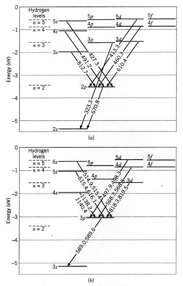 Grotrian Diagram Sodium Layout Wiring Diagrams
