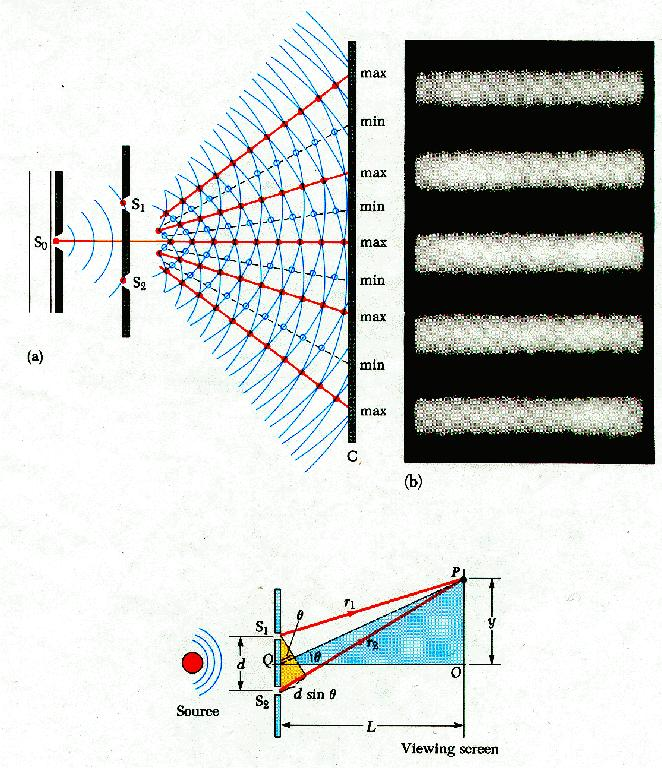 diffraction and interference essay Reflection reflection sound waves are reflected from the surfaces like light  waves, obeying laws of reflection angle of incident is equal to the angle of  reflection.