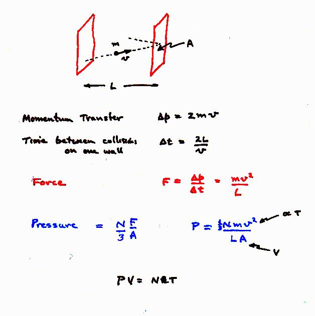 gas laws essay Laws conservations energy mass momentum  pascal's law can be interpreted as saying that any change in pressure applied at any given point of the fluid is.