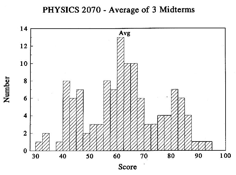 Distribution average of 3 midterms