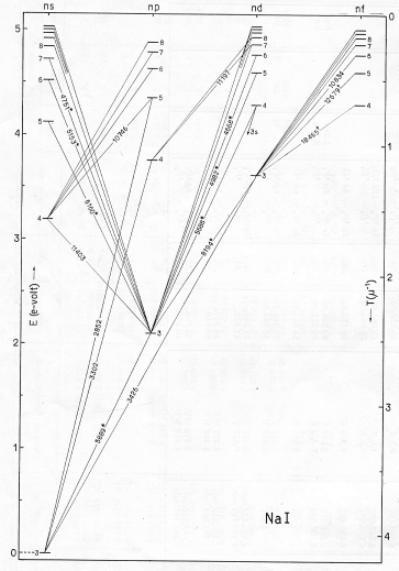grotrian diagram sodium grotrian diagram calcium calcium sulfate diagram